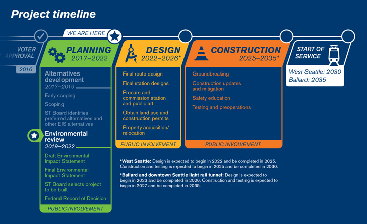 Graphic of the West Seattle and Ballard Link Extensions project timeline.