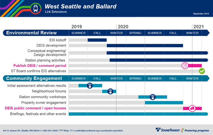 Project timeline displaying Environmental Review and Community Engagement milestones between summer of 2019 and winter 2021