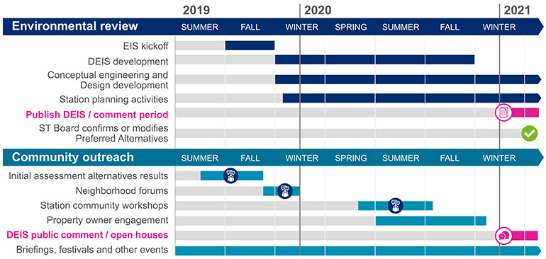 Project timeline displaying environmental review and community outreach milestones between summer of 2019 and winter 2021