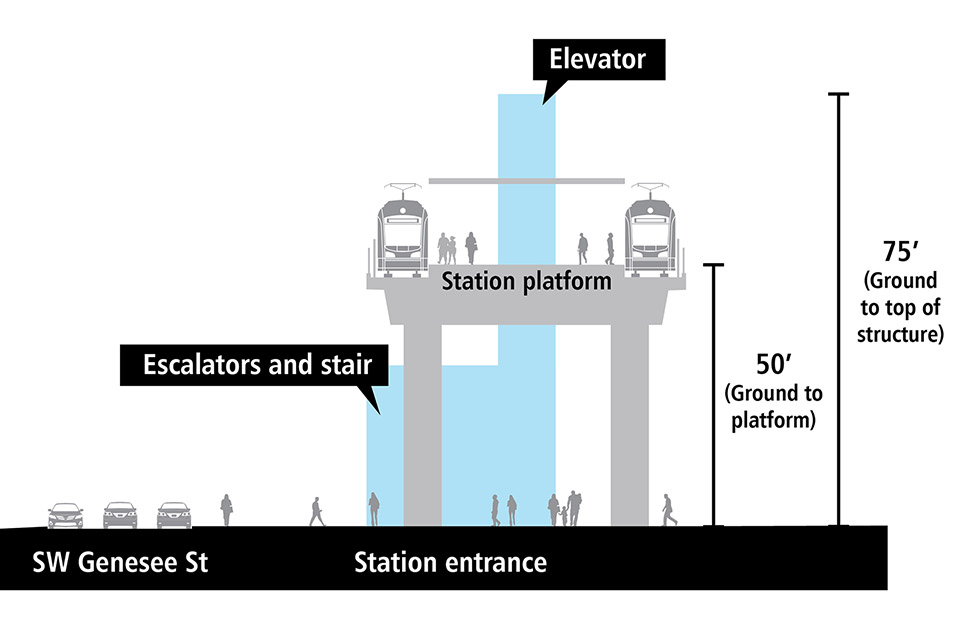 Cross-section drawing of elevated light rail station platform. There is a track and train on each side of the elevated station platform. Station entrance is adjacent to Southwest Genesee Street with elevator, escalators and stairs. It is approximately 40 to 50 feet from the ground to the platform. The elevator structure extends above the platform and is approximately 80 feet from the ground to the top of the structure.