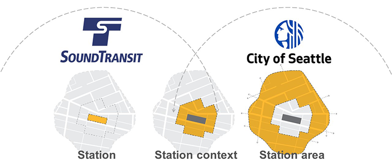 Graphic depicting the roles of Sound Transit and the City of Seattle. Sound Transit is responsible for the station, the City of Seattle is responsible for the broader area around the station, and Sound Transit and the City of Seattle collaborate on the immediate area around the station.