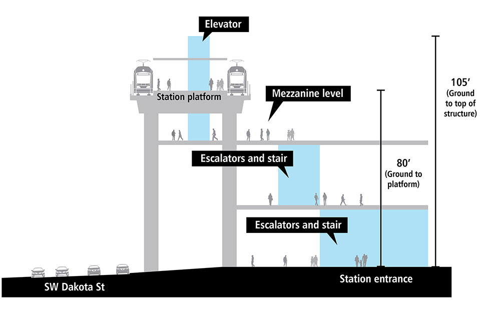 Cross-section drawing of elevated light rail station platform. There is a track and train on each side of the elevated station platform. Station entrance is adjacent to Southwest Dakota Street with elevators, escalators and stairs. It is approximately 80 feet from the ground to the platform. The elevator structure extends above the platform and is approximately 110 feet from the ground to the top of the structure.