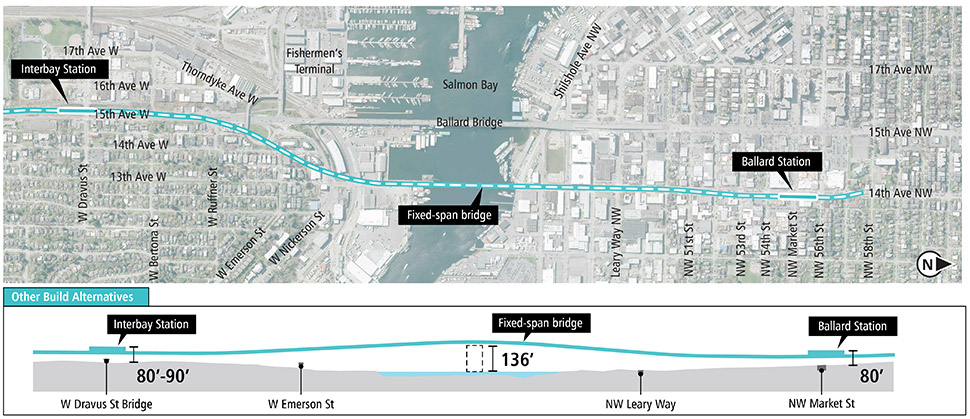 Map and profile of Elevated 14th Avenue Alternative Alignment Option in Ballard and Interbay segments showing proposed route and elevation profile. See text description above for additional details. Click to enlarge (PDF)