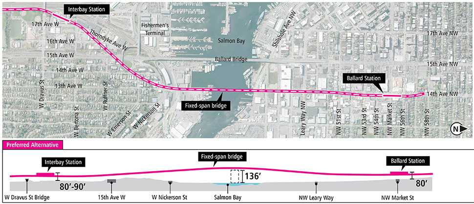 Map and profile of Elevated 14th Avenue Alternative in Ballard and Interbay segments showing proposed route and elevation profile. See text description above for additional details. Click to enlarge (PDF)