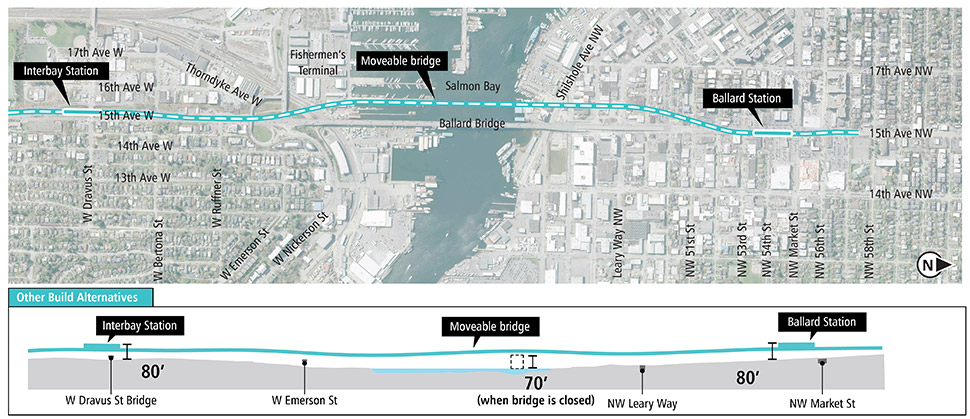 Map and profile of Elevated 15th Avenue Alternative in Ballard and Interbay segments showing proposed route and elevation profile. See text description above for additional details. Click to enlarge (PDF)