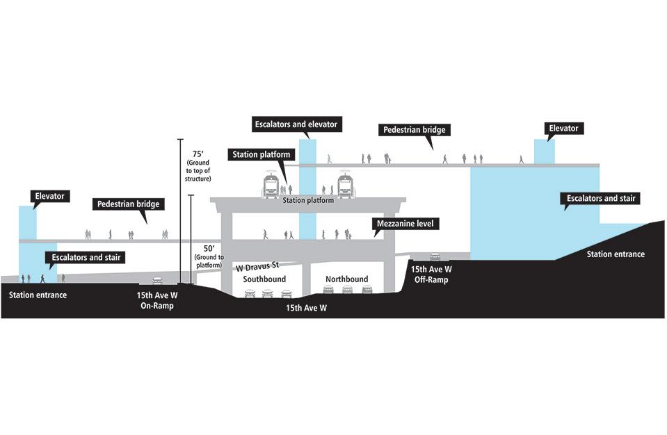 Plano con corte transversal de la plataforma de la estación elevada del tren ligero. Hay una vía y un tren en cada lado de la plataforma de la estación elevada. Las entradas de la estación se encuentran a ambos lados de 15th Avenue West y cuentan con elevadores, escaleras eléctricas y escaleras convencionales que conducen a los puentes peatonales superiores que cruzan la plataforma de la estación por arriba y por abajo. Está a una altura de aproximadamente 50 pies desde el suelo hasta la plataforma. La estructura del elevador se extiende por encima de la plataforma y está a una altura aproximada de 80 pies desde el suelo hasta la parte superior de la estructura.