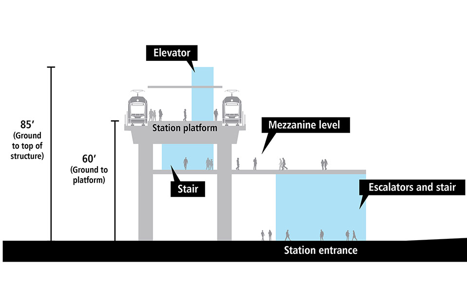 Cross-section drawing of elevated light rail station platform. There is a track and train on each side of the elevated station platform. Station entrance is adjacent to 17th Avenue Northwest with elevator, escalators and stairs. It is 50 approximately feet from the ground to the platform. The elevator structure extends above the platform and is approximately 80 feet from the ground to the top of the structure.