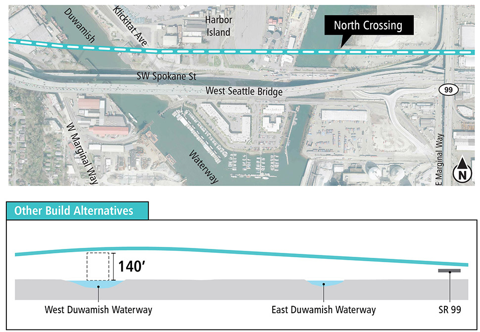 Map and profile of North Crossing Alternative over the Duwamish Waterway segment showing proposed route and elevation profile. See text description above for additional details. Click to enlarge (PDF)