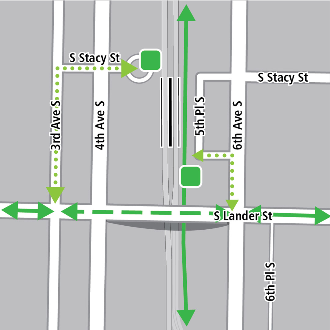 Map with black rectangle indicating station location adjacent to existing SODO station, green lines indicating existing bike routes, dotted light green lines for potential bike connections from both sides of the new station on South Lander Street, Third Avenue South and Sixth Avenue South. Green squares indicating bike storage areas.