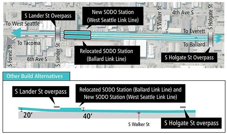 Map and profile of At-Grade South Station Option in SODO segment showing proposed route and elevation profile. See text description above for details. Click to enlarge (PDF)