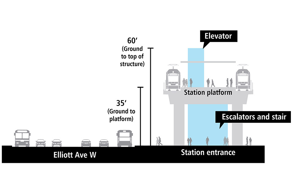 Cross-section drawing of elevated light rail station platform. There is a track and train on each side of the elevated station platform. Station entrance is adjacent to Elliott Avenue West with elevator, escalators and stairs. It is approximately 30 to 40 feet from the ground to the platform. The elevator structure extends above the platform and is approximately 60 feet from the ground to the top of the structure.